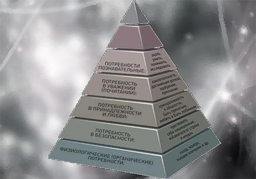 Пирамида Маслоу - полностью